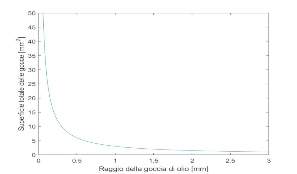Le fasi nel gelato, stabilità e termodinamica della degradazione – 1/3