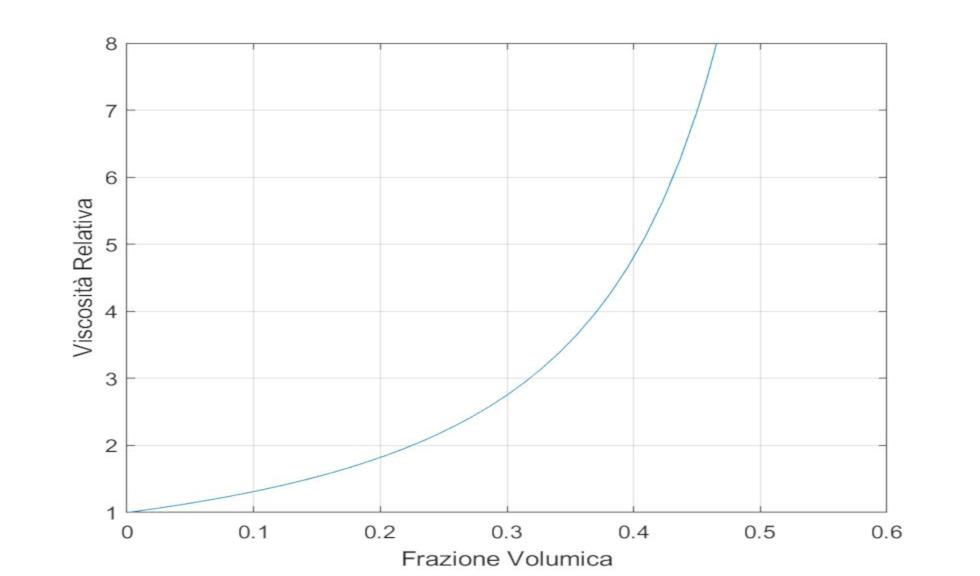 L'impiego di polimeri nel gelato: viscosità e reologia – Parte 2/4